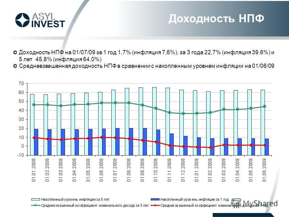 Доходность НПФ на 01/07/09 за 1 год 1,7% (инфляция 7,6%), за 3 года 22,7% (инфляция 39,6%) и 5 лет 45,8% (инфляция 64,0%) Средневзвешенная доходность НПФ в сравнении с накопленным уровнем инфляции на 01/06/09 Доходность НПФ