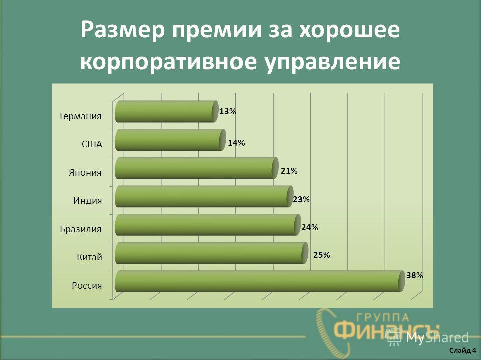 Размер премии за хорошее корпоративное управление Слайд 4