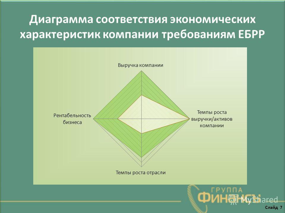 Диаграмма соответствия экономических характеристик компании требованиям ЕБРР Слайд 7