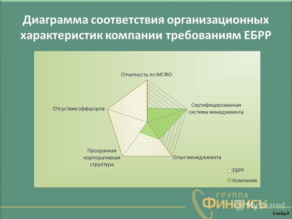 Диаграмма соответствия организационных характеристик компании требованиям ЕБРР Слайд 8