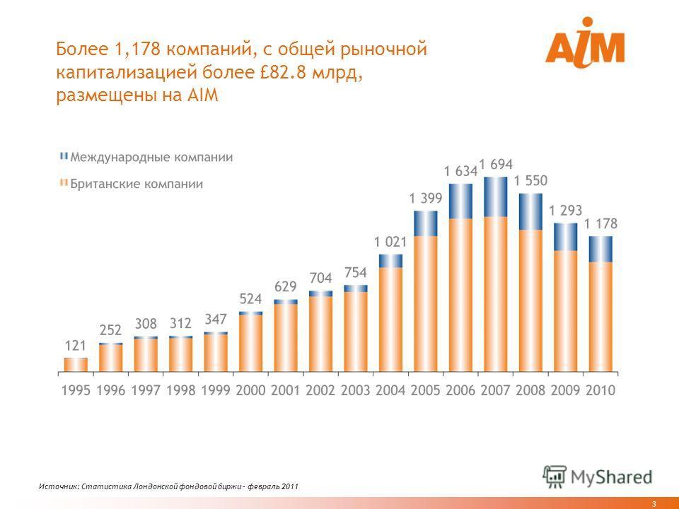 3 3 Более 1,178 компаний, с общей рыночной капитализацией более £82.8 млрд, размещены на AIM Источник: Статистика Лондонской фондовой биржи – февраль 2011