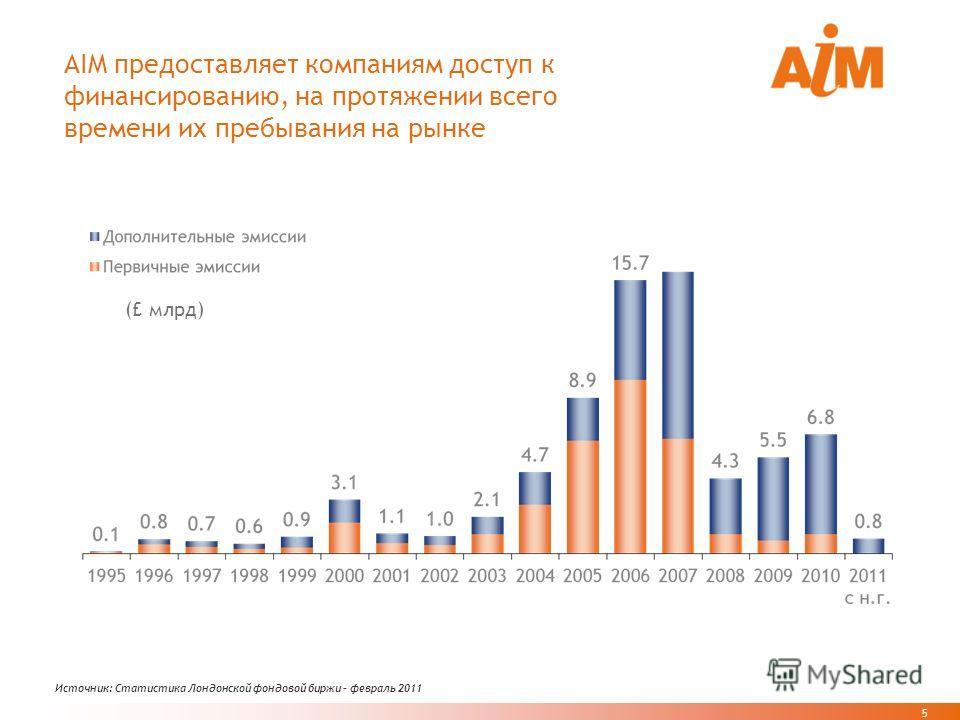 5 5 AIM предоставляет компаниям доступ к финансированию, на протяжении всего времени их пребывания на рынке Источник: Статистика Лондонской фондовой биржи – февраль 2011 (£ млрд)