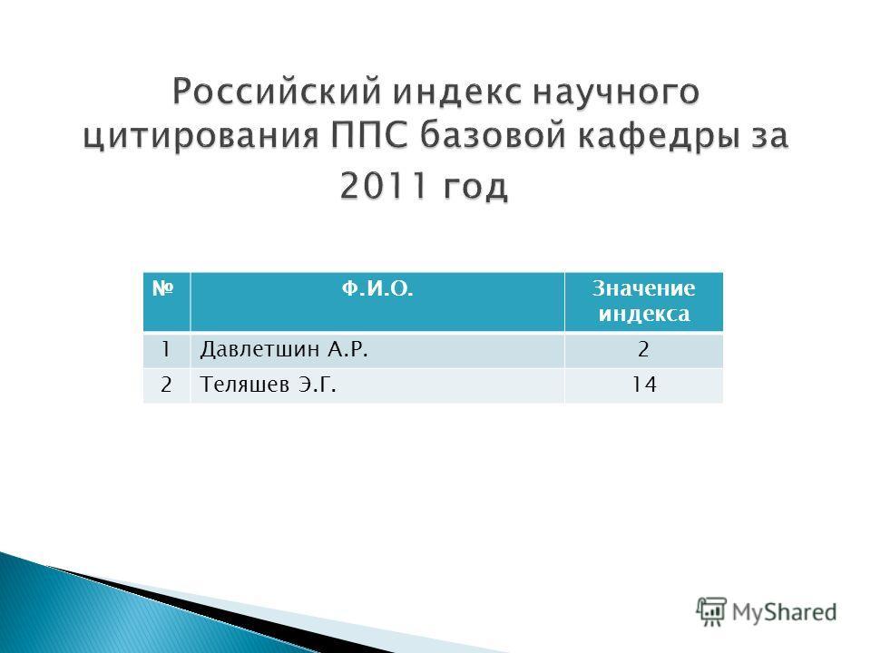 Ф.И.О.Значение индекса 1Давлетшин А.Р.2 2Теляшев Э.Г.14