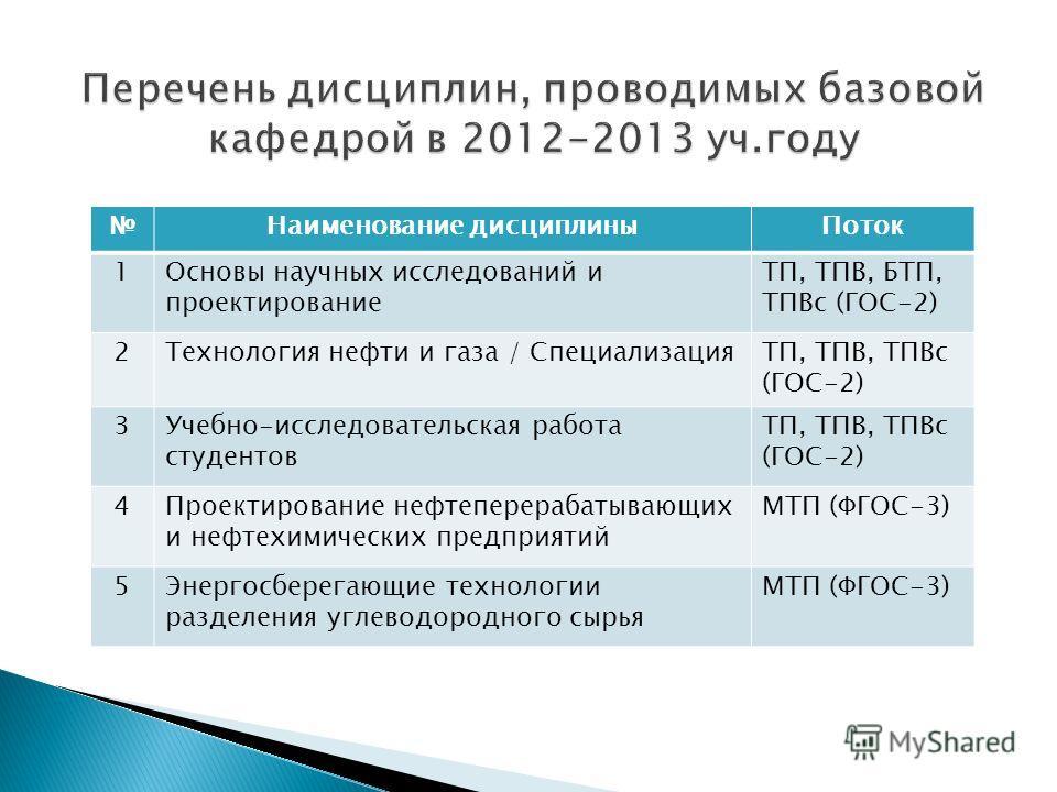 Наименование дисциплиныПоток 1Основы научных исследований и проектирование ТП, ТПВ, БТП, ТПВс (ГОС-2) 2Технология нефти и газа / СпециализацияТП, ТПВ, ТПВс (ГОС-2) 3Учебно-исследовательская работа студентов ТП, ТПВ, ТПВс (ГОС-2) 4Проектирование нефте