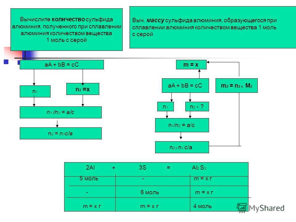 aA + bB = cC n1n1 n 2 =x n 1 /n 2 = a/c n 2 = n 1 c/a m = x aA + bB = cC n1n1 n 2 - ? n 1 /n 2 = a/c m 2 = n 2 x M 2 n 2 = n 1 c/a Выч. массу сульфида алюминия, образующегося при сплавлении алюминия количеством вещества 1 моль с серой Вычислите колич