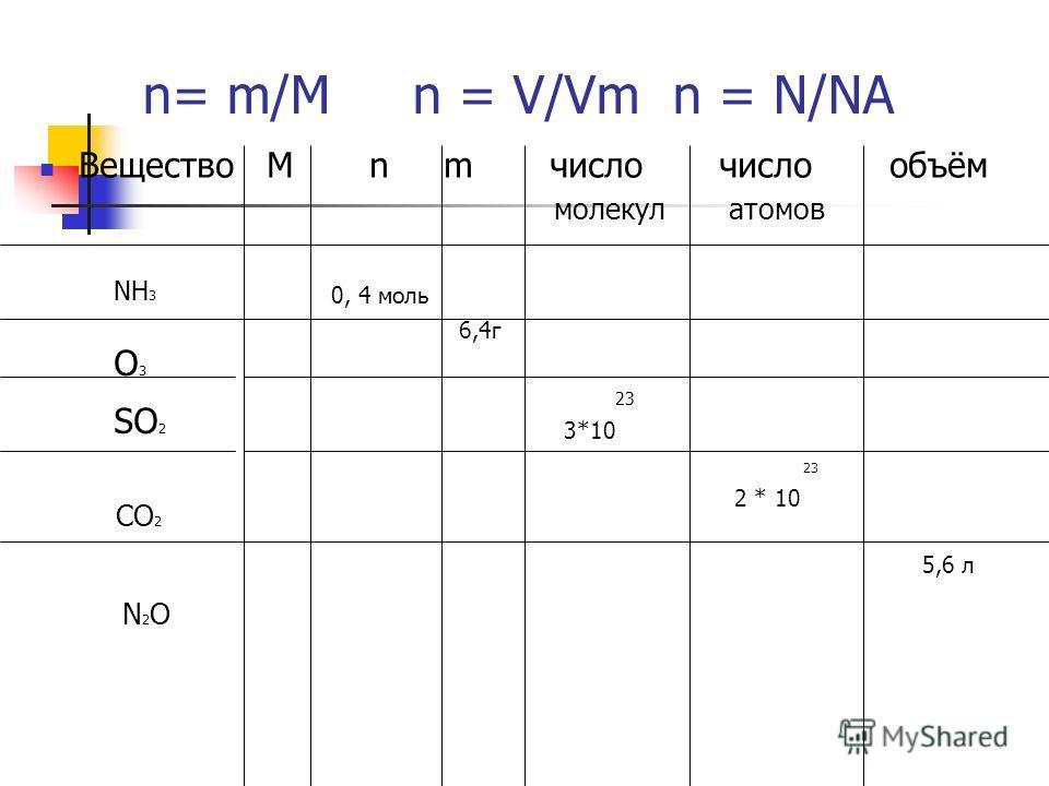 n= m/M n = V/Vm n = N/NA Вещество М n m число число объём молекул атомов 0, 4 моль 6,4г 23 3*10 23 2 * 10 5,6 л SO 2 NH 3 O3O3 CO 2 N2ON2O