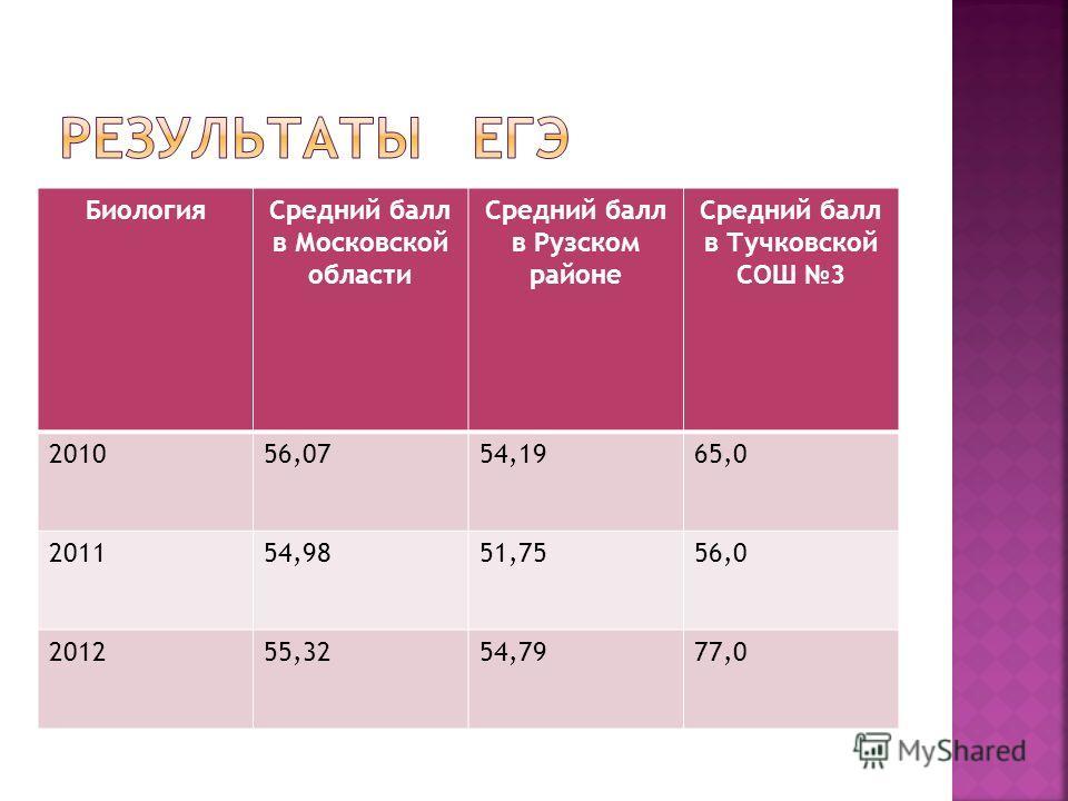 БиологияСредний балл в Московской области Средний балл в Рузском районе Средний балл в Тучковской СОШ 3 201056,0754,1965,0 201154,9851,7556,0 201255,3254,7977,0