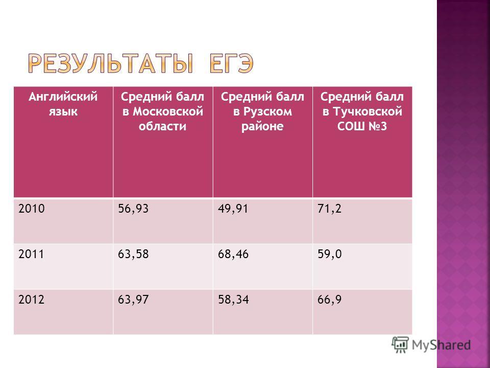 Английский язык Средний балл в Московской области Средний балл в Рузском районе Средний балл в Тучковской СОШ 3 201056,9349,9171,2 201163,5868,4659,0 201263,9758,3466,9