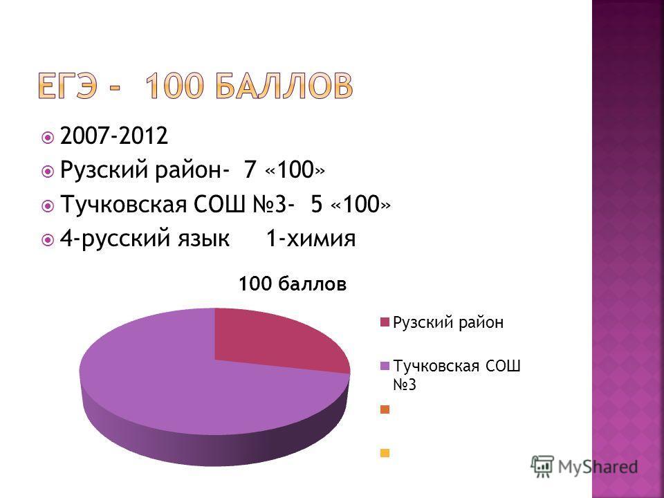 2007-2012 Рузский район- 7 «100» Тучковская СОШ 3- 5 «100» 4-русский язык 1-химия