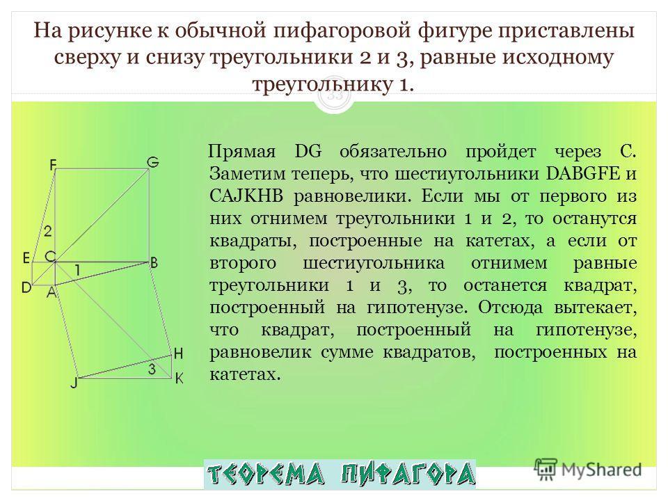 На рисунке к обычной пифагоровой фигуре приставлены сверху и снизу треугольники 2 и 3, равные исходному треугольнику 1. Прямая DG обязательно пройдет через C. Заметим теперь, что шестиугольники DABGFE и CAJKHB равновелики. Если мы от первого из них о