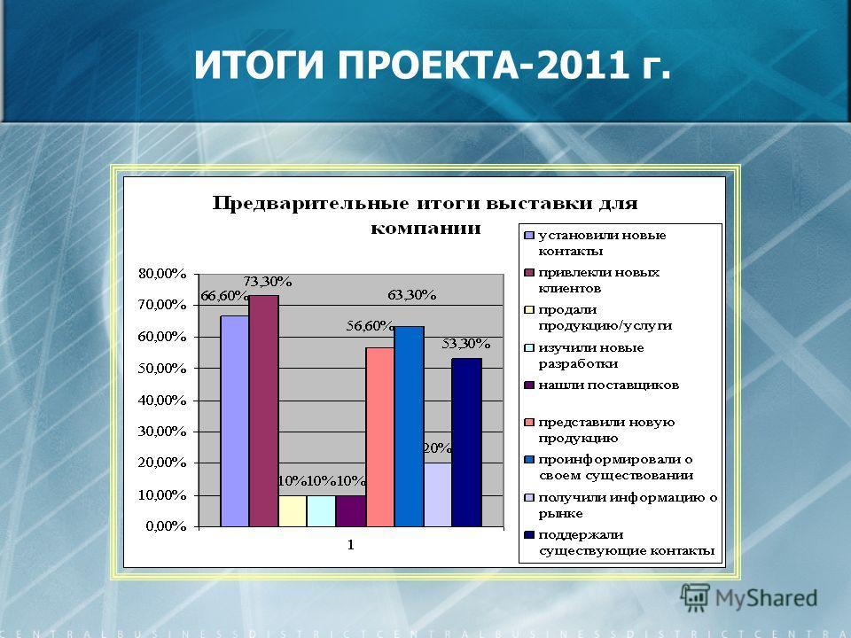 ИТОГИ ПРОЕКТА-2011 г.
