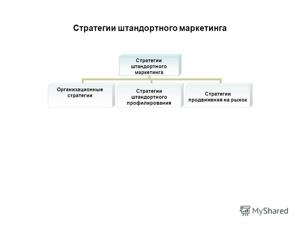 Стратегии штандортного маркетинга Стратегии штандортного маркетинга Организационные стратегии Стратегии штандортного профилирования Стратегии продвижения на рынок