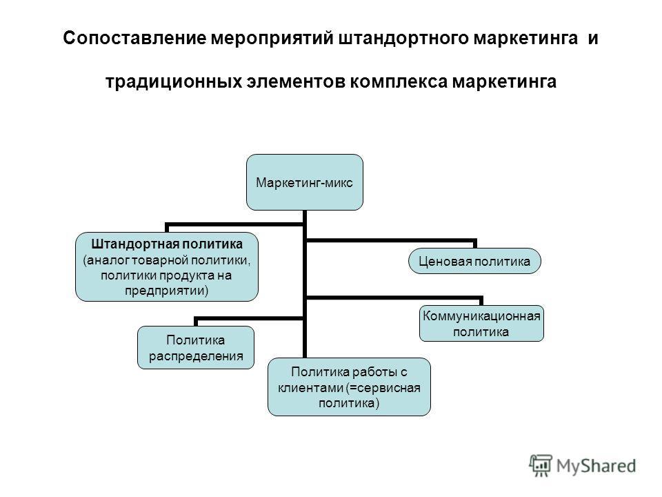 Сопоставление мероприятий штандортного маркетинга и традиционных элементов комплекса маркетинга Маркетинг-микс Штандортная политика (аналог товарной политики, политики продукта на предприятии) Ценовая политика Коммуникационная политика Политика распр