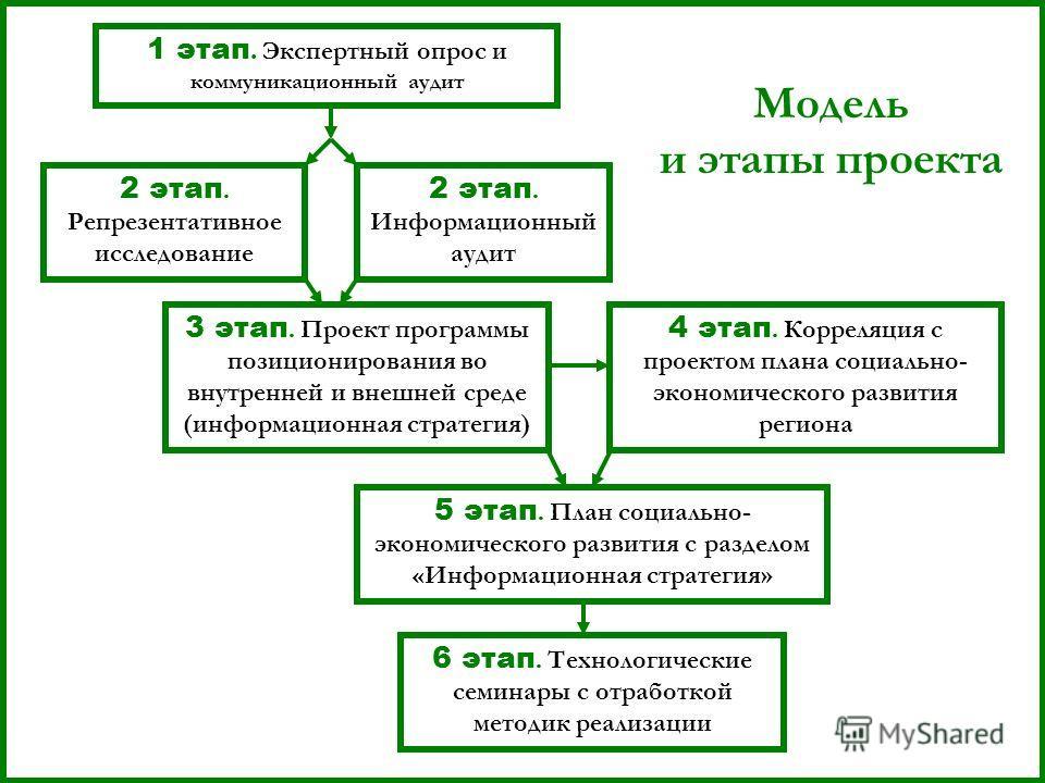 1 этап. Экспертный опрос и коммуникационный аудит 2 этап. Репрезентативное исследование 2 этап. Информационный аудит 3 этап. Проект программы позиционирования во внутренней и внешней среде (информационная стратегия) 4 этап. Корреляция с проектом план