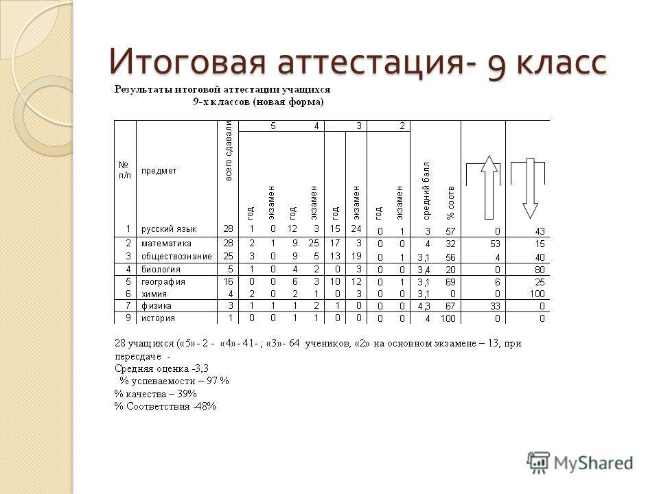 Итоговая аттестация - 9 класс