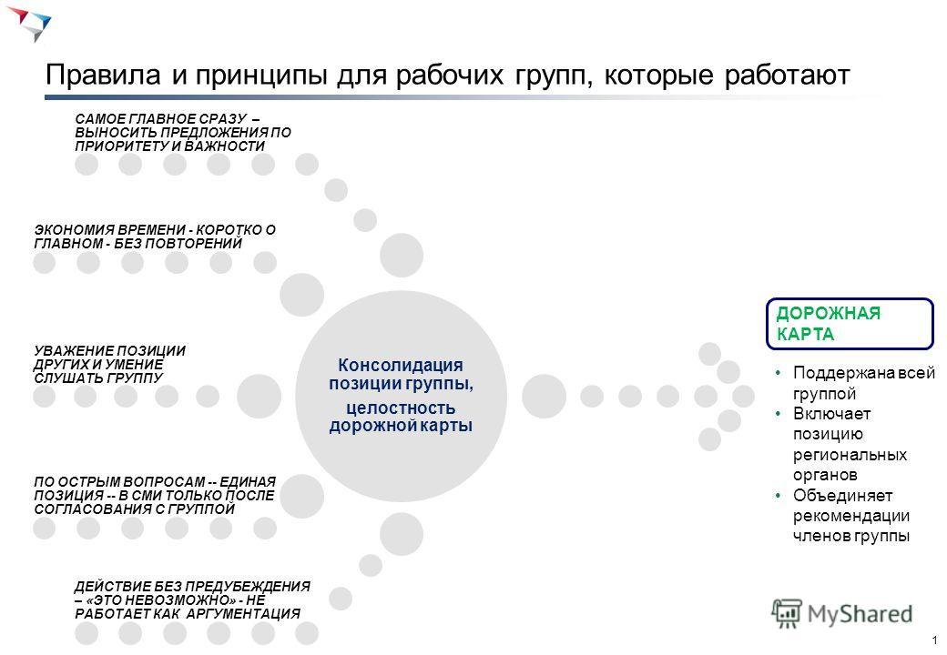 0 1-е совещание группы: сверка числа процедур Модель организации работы рабочих групп для создания региональной карты: совещания, цели и ожидаемые результаты - региональные предприниматели - независимые эксперты Анализ доклада администрации по процед