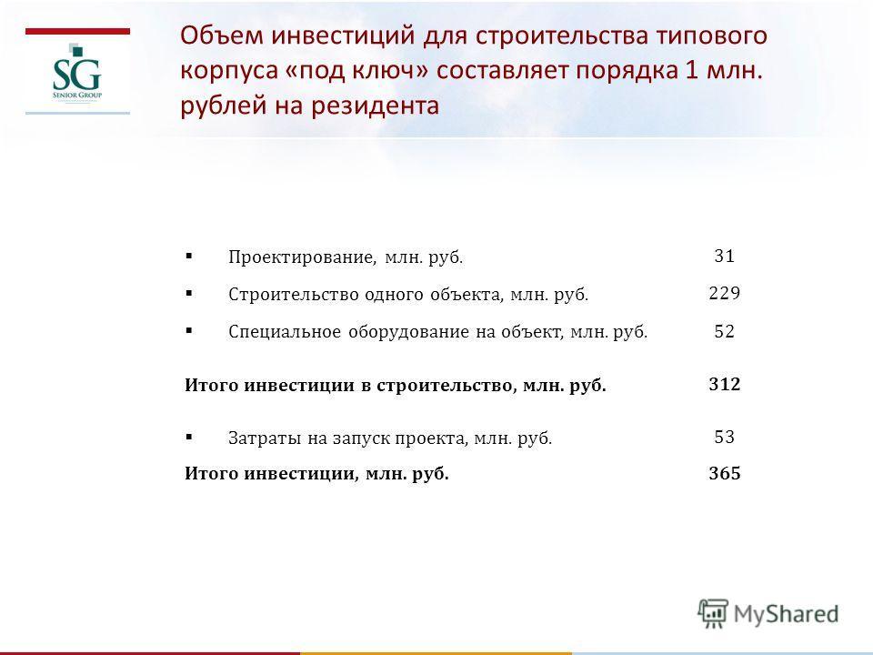 Объем инвестиций для строительства типового корпуса «под ключ» составляет порядка 1 млн. рублей на резидента Проектирование, млн. руб. 31 Строительство одного объекта, млн. руб. 229 Специальное оборудование на объект, млн. руб. 52 Итого инвестиции в