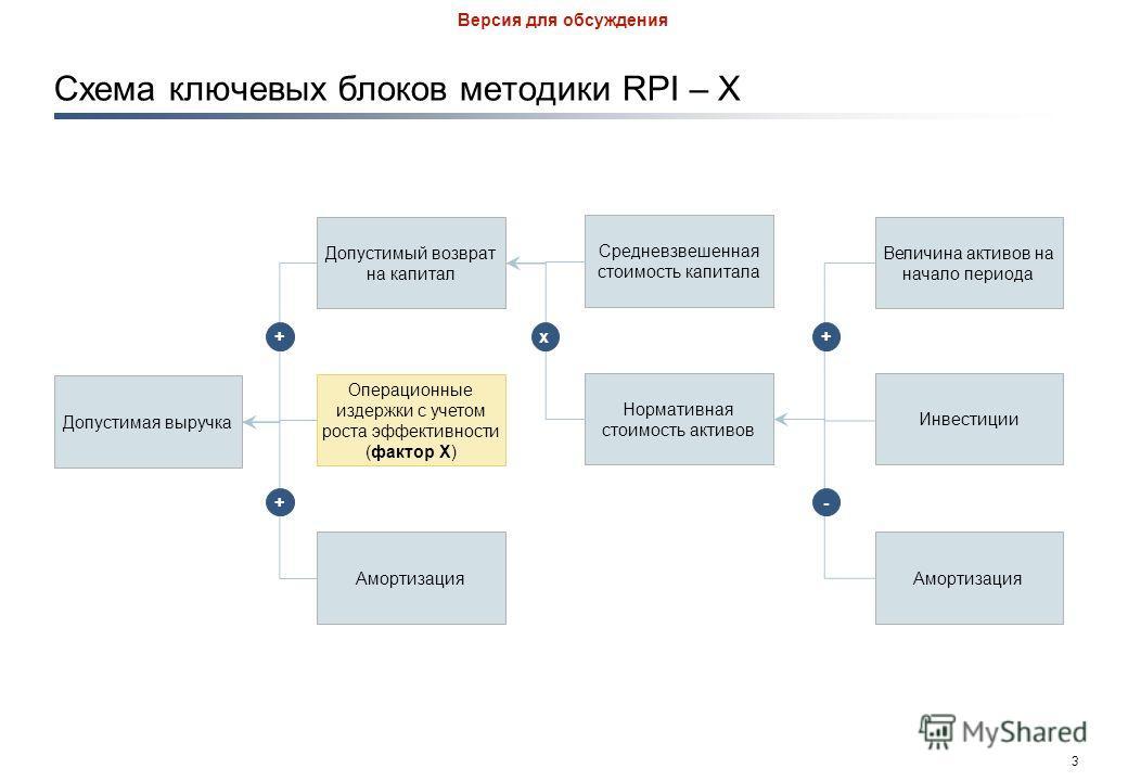 2 Версия для обсуждения Методика RPI - X