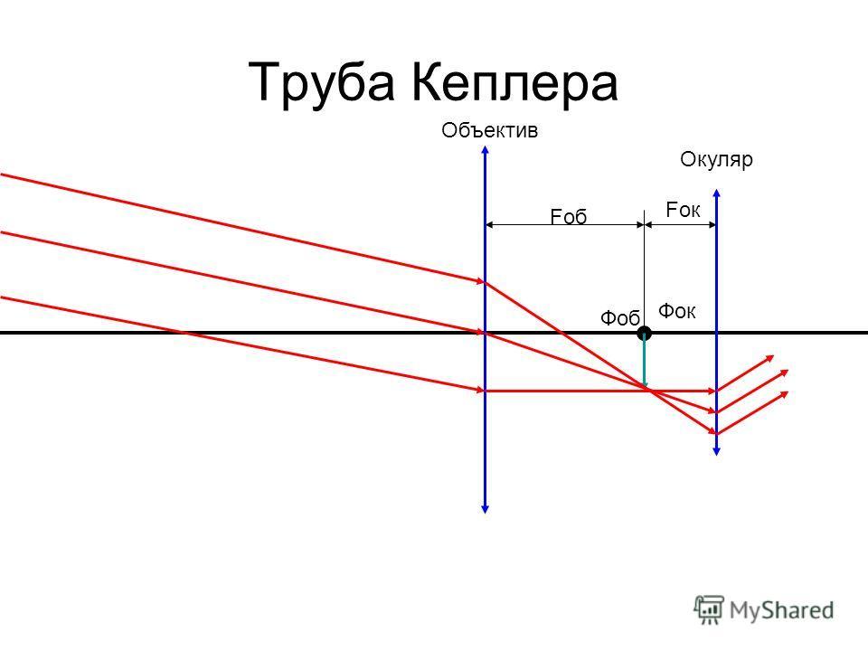 Труба Кеплера Фоб Фок Fоб Fок Объектив Окуляр