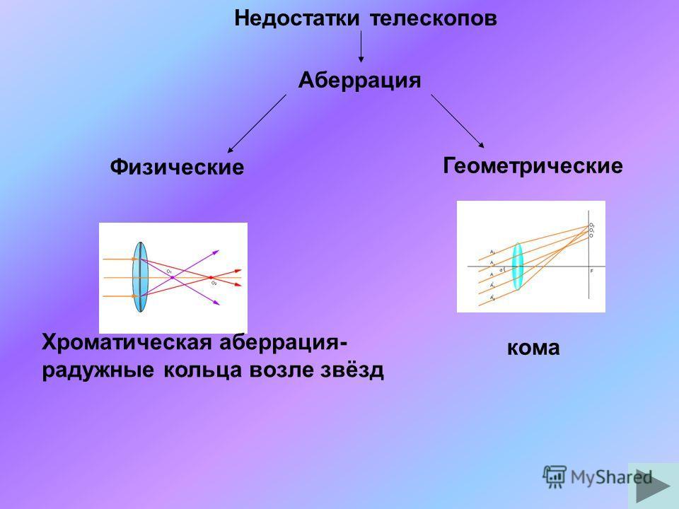 Недостатки телескопов Аберрация Физические Геометрические Хроматическая аберрация- радужные кольца возле звёзд кома