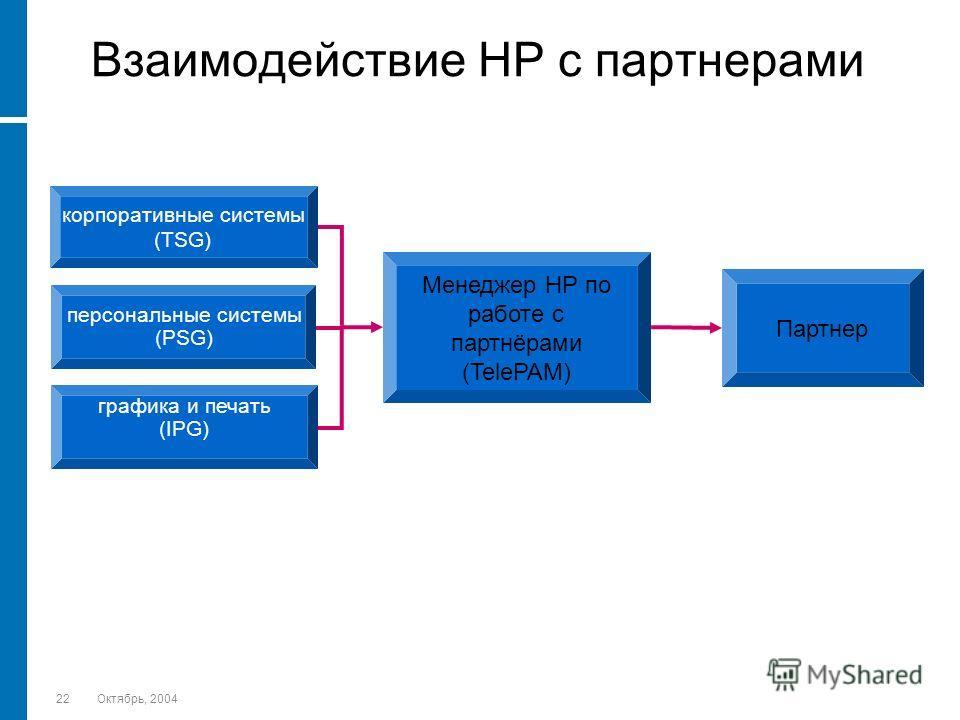 22Октябрь, 2004 Взаимодействие HP с партнерами корпоративные системы (TSG) персональные системы (PSG) графика и печать (IPG) Менеджер HP по работе с партнёрами (TelePAM) Партнер