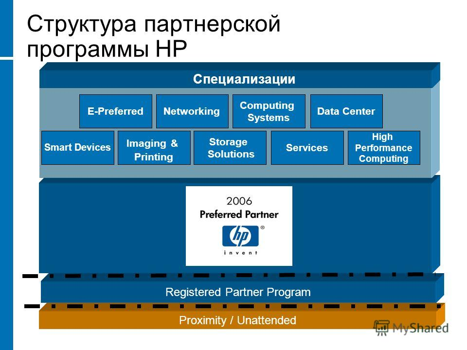 Proximity / Unattended Registered Partner Program Структура партнерской программы HP Специализации E-Preferred Smart Devices Networking Imaging & Printing Storage Solutions Computing Systems Data Center Services High Performance Computing
