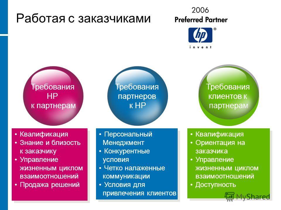 Требования HP к партнерам Требования партнеров к НР Требования клиентов к партнерам Работая с заказчиками Квалификация Ориентация на заказчика Управление жизненным циклом взаимоотношений Доступность Квалификация Ориентация на заказчика Управление жиз