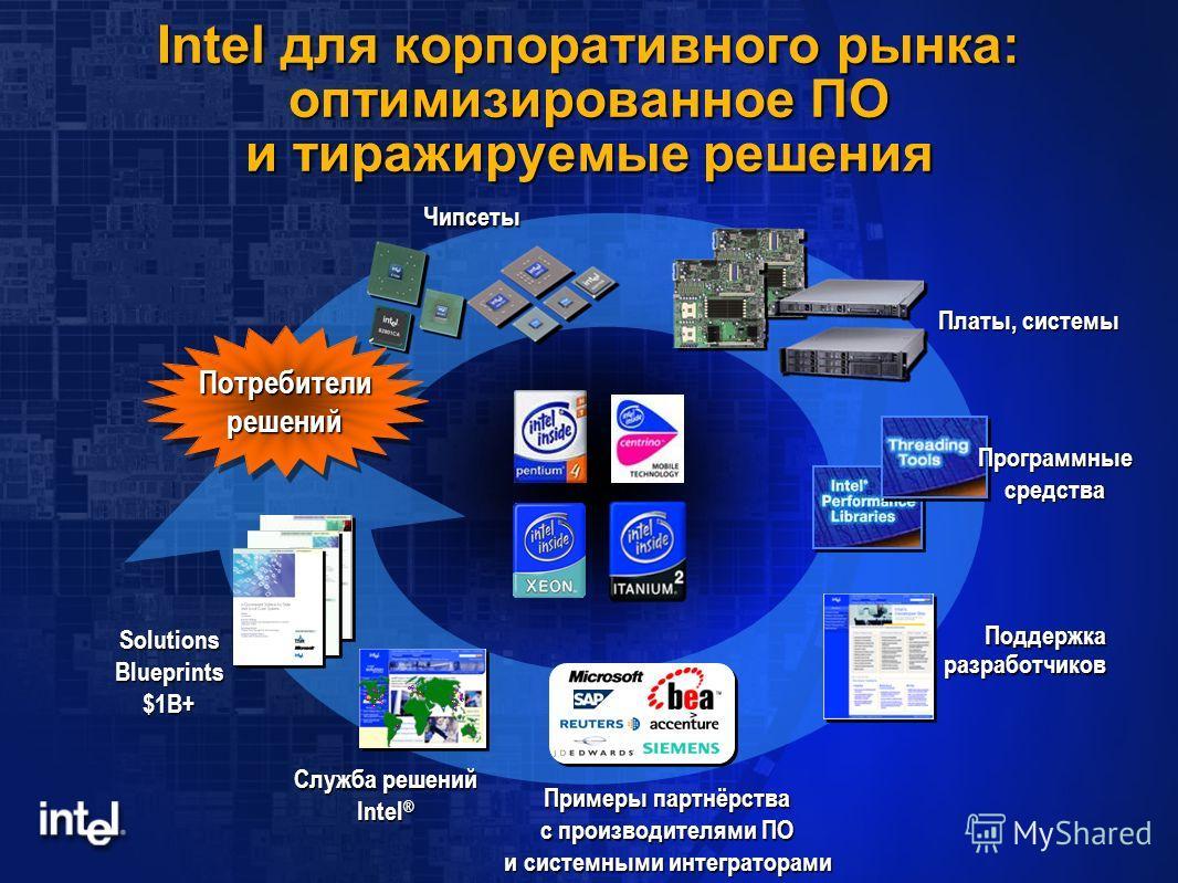 Intel для корпоративного рынка: оптимизированное ПО и тиражируемые решения Чипсеты Платы, системы Служба решений Intel ® Программные средства Поддержка разработчиков Потребители решений Solutions Blueprints $1B+ Примеры партнёрства с производителями