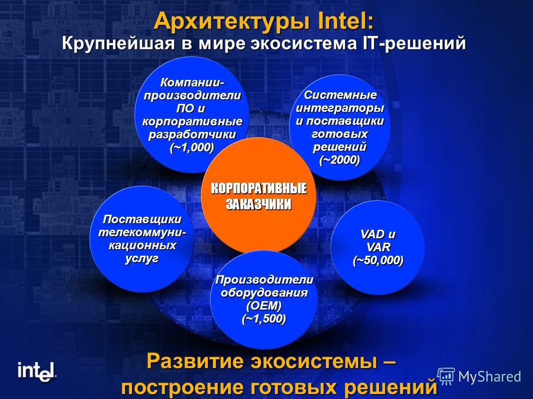 Архитектуры Intel: Крупнейшая в мире экосистема IT-решений Развитие экосистемы – построение готовых решений Компании- производители ПО и корпоративные разработчики (~1,000) Поставщики телекоммуни- кационных услуг Системные интеграторы и поставщики го