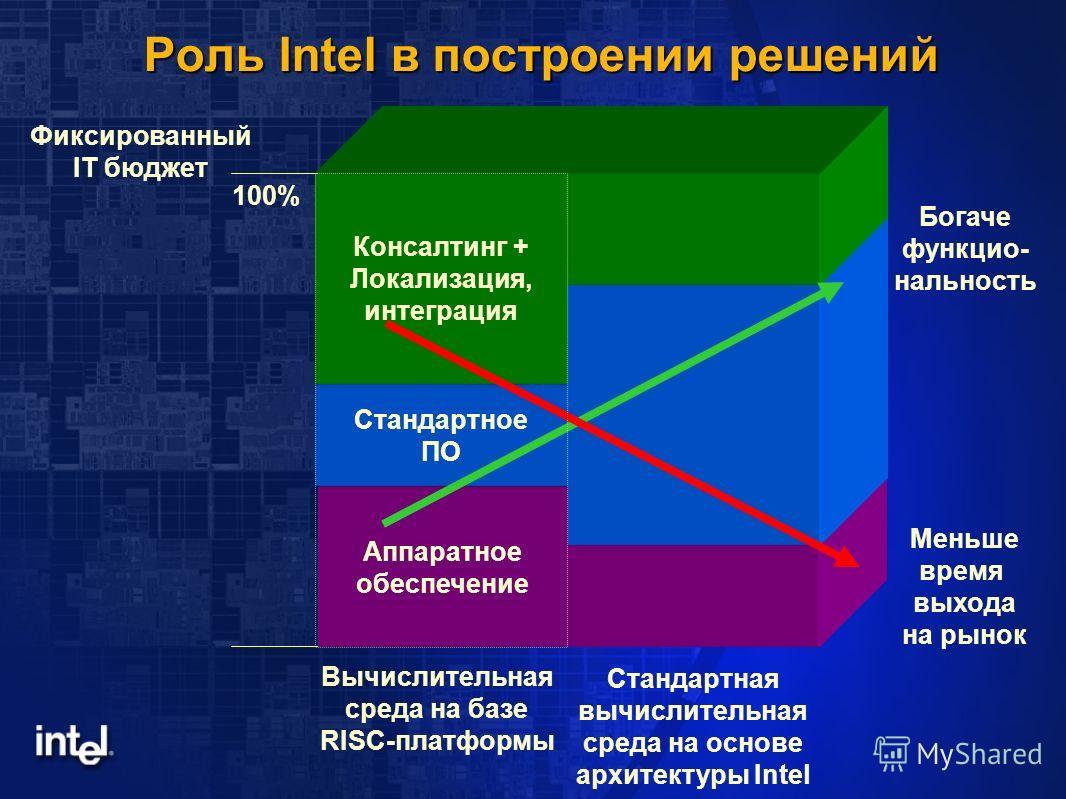 Роль Intel в построении решений Аппаратное обеспечение Стандартное ПО Консалтинг + Локализация, интеграция Богаче функцио- нальность Меньше время выхода на рынок Вычислительная среда на базе RISC-платформы Стандартная вычислительная среда на основе а