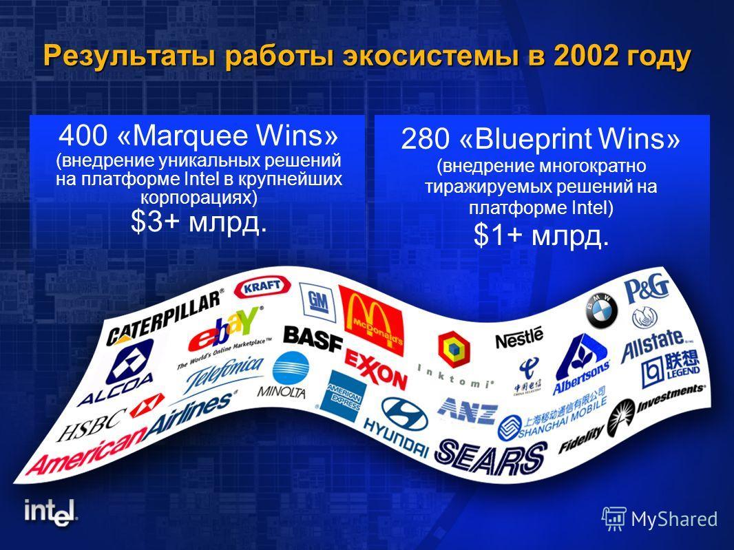 Результаты работы экосистемы в 2002 году 400 «Marquee Wins» (внедрение уникальных решений на платформе Intel в крупнейших корпорациях) $3+ млрд. 280 «Blueprint Wins» (внедрение многократно тиражируемых решений на платформе Intel) $1+ млрд.