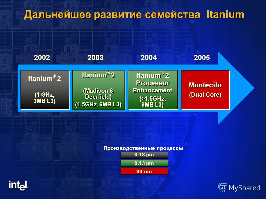 Дальнейшее развитие семейства Itanium Производственные процессы 0.18 µm 0.13 µm 90 nm 2005200220032004 Montecito (Dual Core) Montecito Itanium ® 2 (1 GHz, 3MB L3) Itanium ® 2 (1 GHz, 3MB L3) Itanium ® 2 (Madison & Deerfield) (1.5GHz, 6MB L3) Itanium