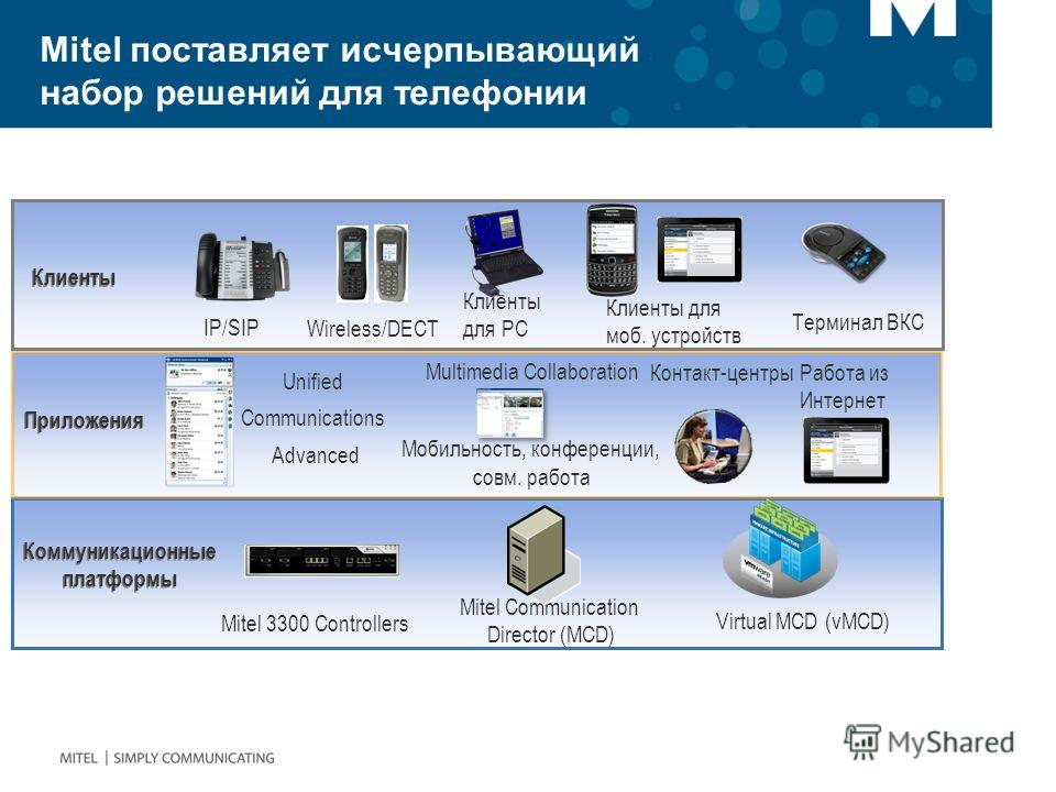 Mitel поставляет исчерпывающий набор решений для телефонии Коммуникационные платформы Mitel 3300 Controllers Multimedia Collaboration Мобильность, конференции, совм. работа Контакт-центры Приложения Wireless/DECT Клиенты для PC IP/SIP Клиенты Unified