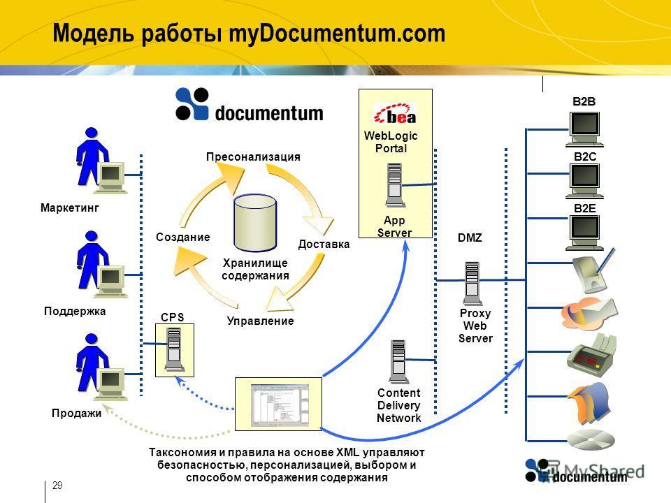 29 Модель работы myDocumentum.com Поддержка B2B B2C B2E WebLogic Portal Proxy Web Server App Server Content Delivery Network Продажи Маркетинг Создание Пресонализация Доставка Управление Хранилище содержания CPS Таксономия и правила на основе XML упр