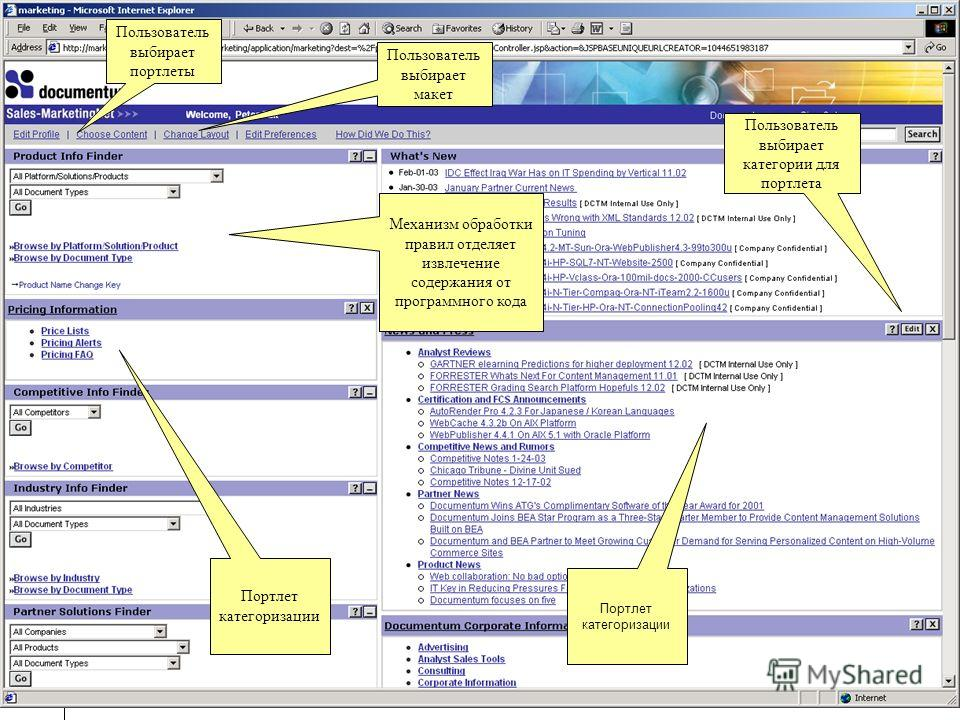 31 Пользователь выбирает портлеты Пользователь выбирает макет Пользователь выбирает категории для портлета Портлет категоризации Механизм обработки правил отделяет извлечение содержания от программного кода