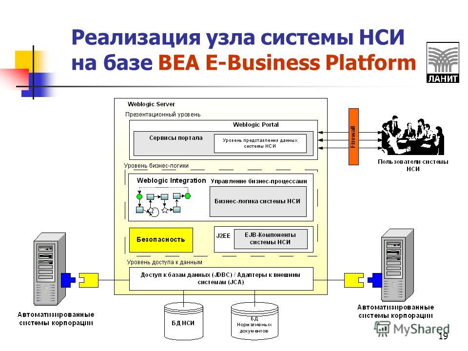 19 Реализация узла системы НСИ на базе BEA E-Business Platform