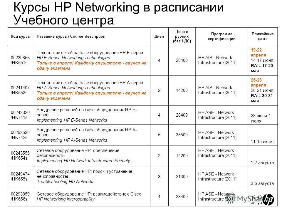 1 Курсы HP Networking в расписании Учебного центра Код курсаНазвание курса / Course descriptionДней Цена в рублях (без НДС) Программа сертификации Ближайшие даты 00239853 /HK651s Технологии сетей на базе оборудования HP Е-серии HP E-Series Networking