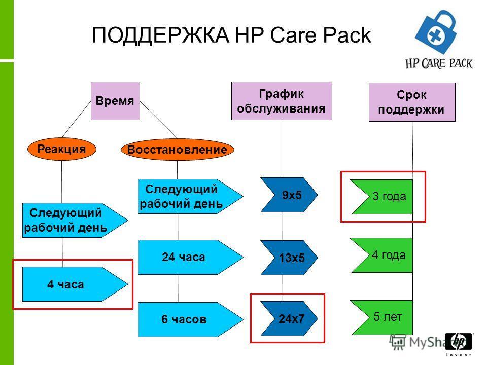 9х5 Следующий рабочий день 24х7 13х5 24 часа 4 часа 6 часов ПОДДЕРЖКА HP Care Pack Реакция Восстановление График обслуживания Время Следующий рабочий день Срок поддержки 3 года 4 года 5 лет