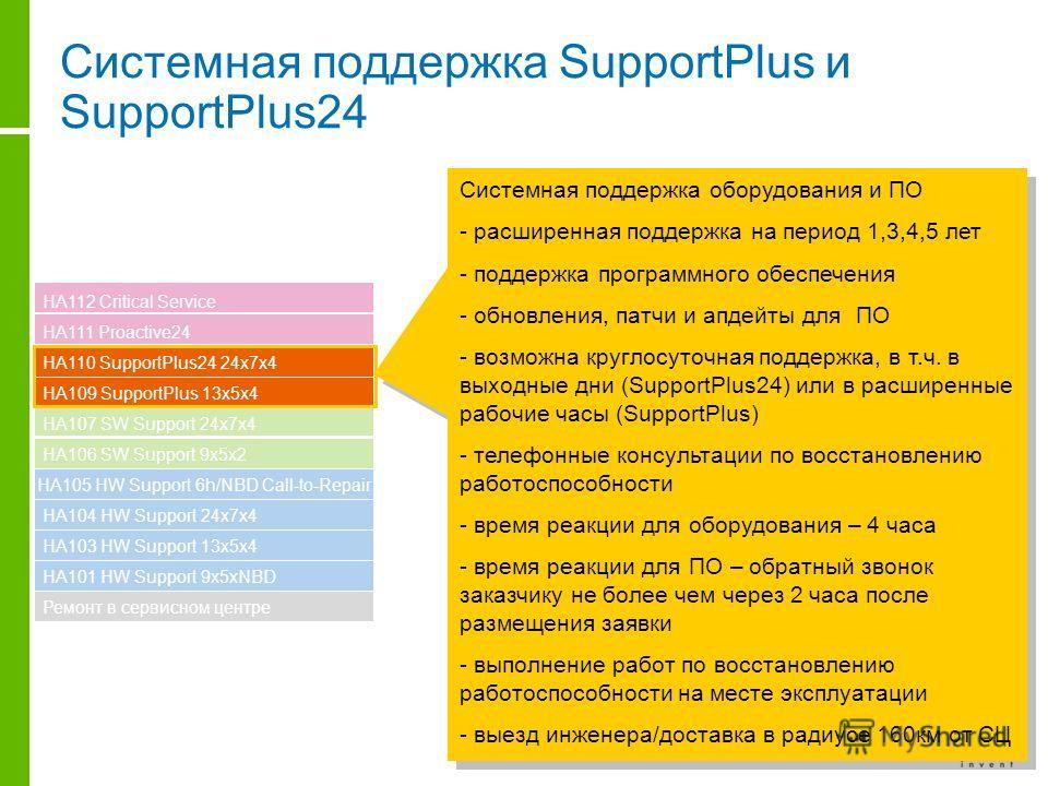Системная поддержка SupportPlus и SupportPlus24 HA101 HW Support 9x5xNBD HA103 HW Support 13x5x4 HA104 HW Support 24x7x4 HA105 HW Support 6h/NBD Call-to-Repair HA106 SW Support 9x5x2 HA107 SW Support 24x7x4 HA109 SupportPlus 13x5x4 HA110 SupportPlus2