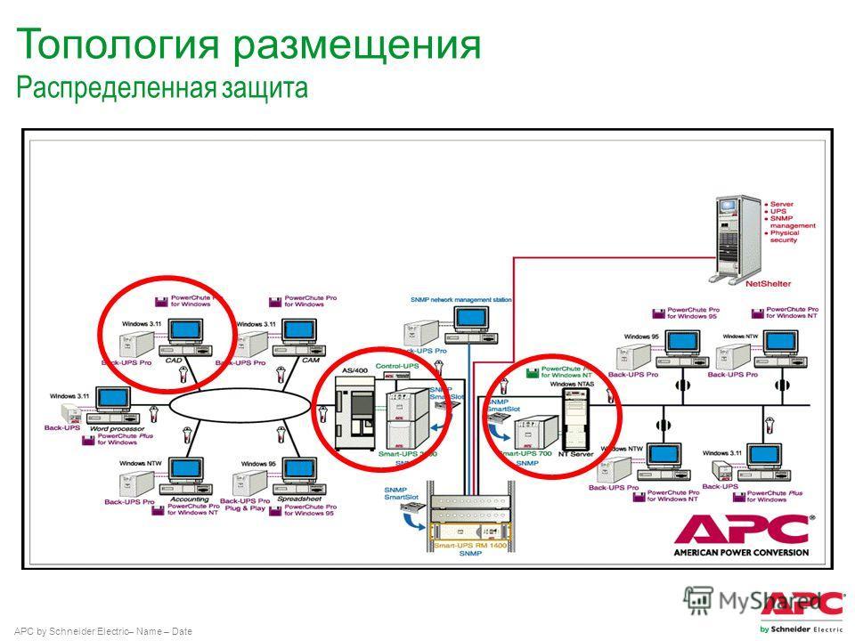 APC by Schneider Electric– Name – Date Топология размещения Распределенная защита
