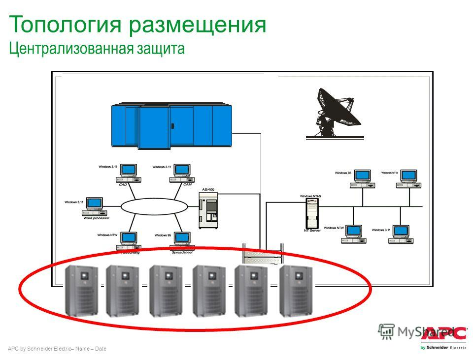 APC by Schneider Electric– Name – Date Топология размещения Централизованная защита