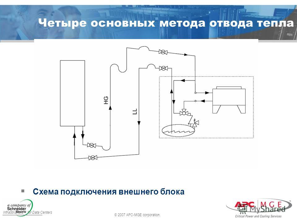 © 2007 APC-MGE corporation. InfraStruXure for Data Centers Четыре основных метода отвода тепла Схема подключения внешнего блока