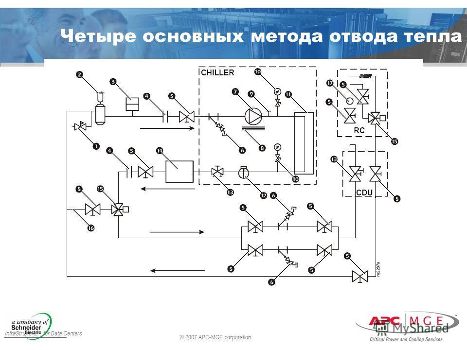 © 2007 APC-MGE corporation. InfraStruXure for Data Centers Четыре основных метода отвода тепла