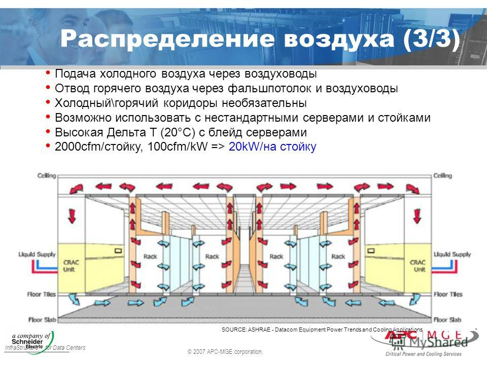 © 2007 APC-MGE corporation. InfraStruXure for Data Centers Распределение воздуха (3/3) SOURCE: ASHRAE - Datacom Equipment Power Trends and Cooling Applications Подача холодного воздуха через воздуховоды Отвод горячего воздуха через фальшпотолок и воз