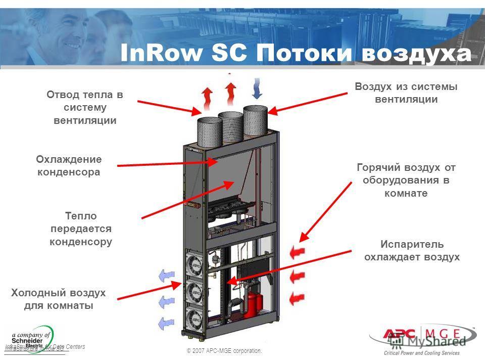 © 2007 APC-MGE corporation. InfraStruXure for Data Centers InRow SC Потоки воздуха Воздух из системы вентиляции Холодный воздух для комнаты Охлаждение конденсора Тепло передается конденсору Отвод тепла в систему вентиляции Испаритель охлаждает воздух