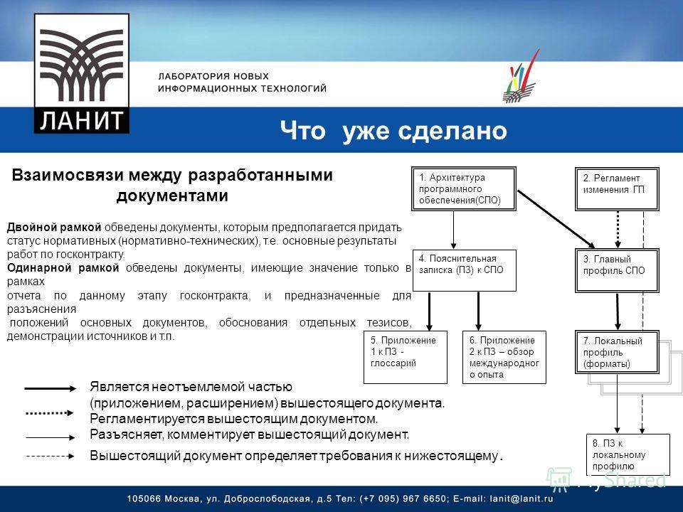 Что уже сделано 1. Архитектура программного обеспечения(СПО) 2. Регламент изменения ГП 3. Главный профиль СПО 7. Локальный профиль (форматы) 4. Пояснительная записка (ПЗ) к СПО 6. Приложение 2 к ПЗ – обзор международног о опыта 8. ПЗ к локальному про