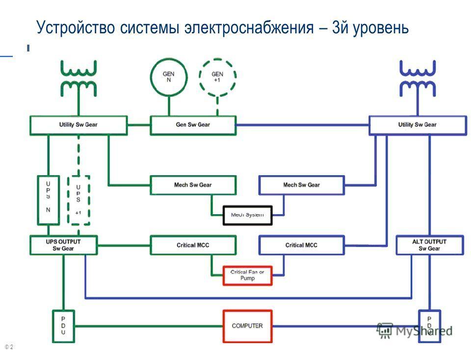 © 2004 APC corporation. Устройство системы электроснабжения – 3й уровень