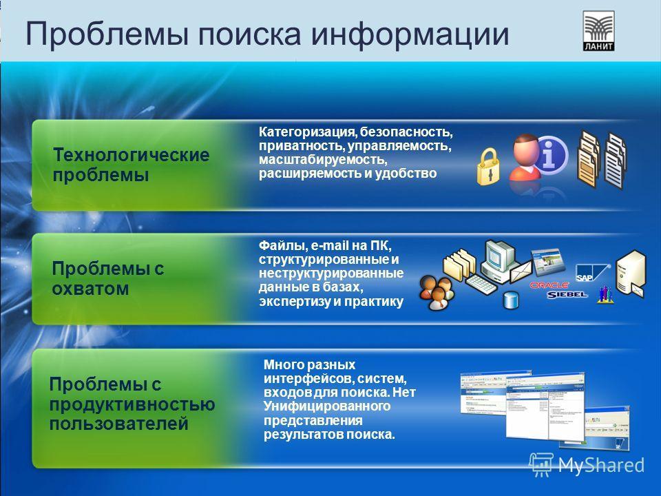 Проблемы поиска информации Проблемы с продуктивностью пользователей Много разных интерфейсов, систем, входов для поиска. Нет Унифицированного представления результатов поиска. Проблемы с охватом Файлы, e-mail на ПК, структурированные и неструктуриров