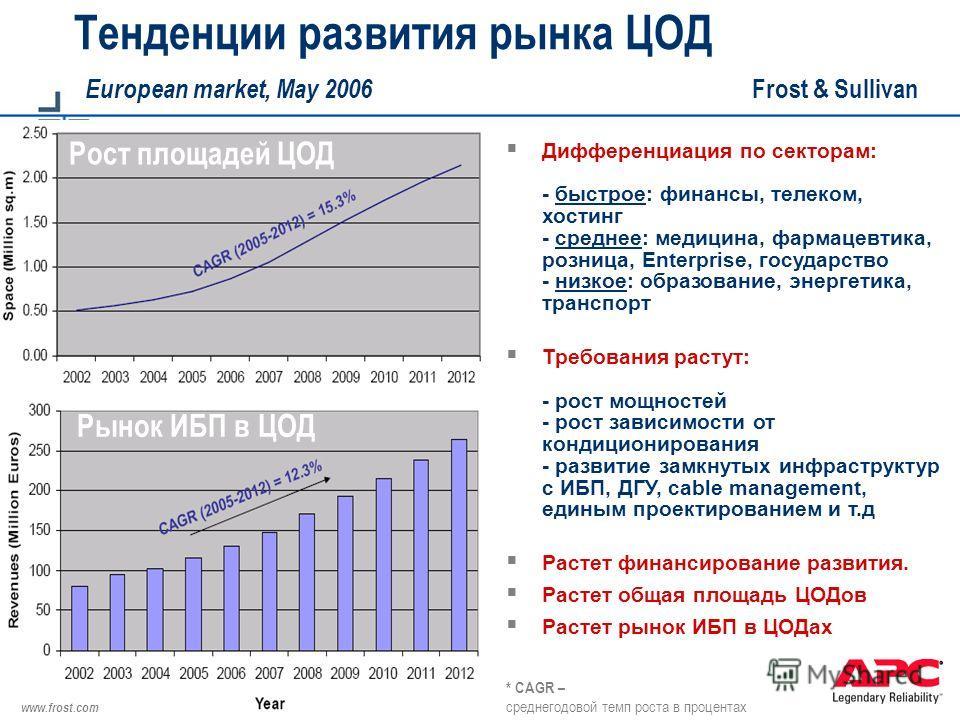 © 2004 APC corporation. Тенденции развития рынка ЦОД European market, May 2006 Frost & Sullivan Дифференциация по секторам: - быстрое: финансы, телеком, хостинг - среднее: медицина, фармацевтика, розница, Enterprise, государство - низкое: образование