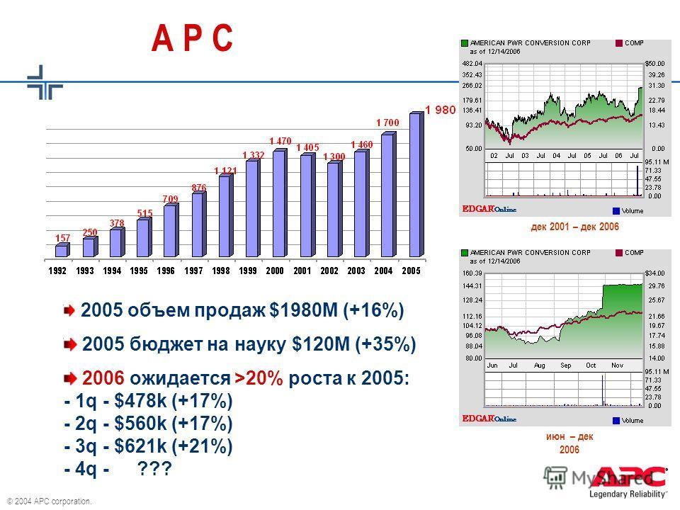 © 2004 APC corporation. 2005 объем продаж $1980М (+16%) 2005 бюджет на науку $120M (+35%) 2006 ожидается >20% роста к 2005: - 1q - $478k (+17%) - 2q - $560k (+17%) - 3q - $621k (+21%) - 4q - ??? A P C дек 2001 – дек 2006июн – дек 2006